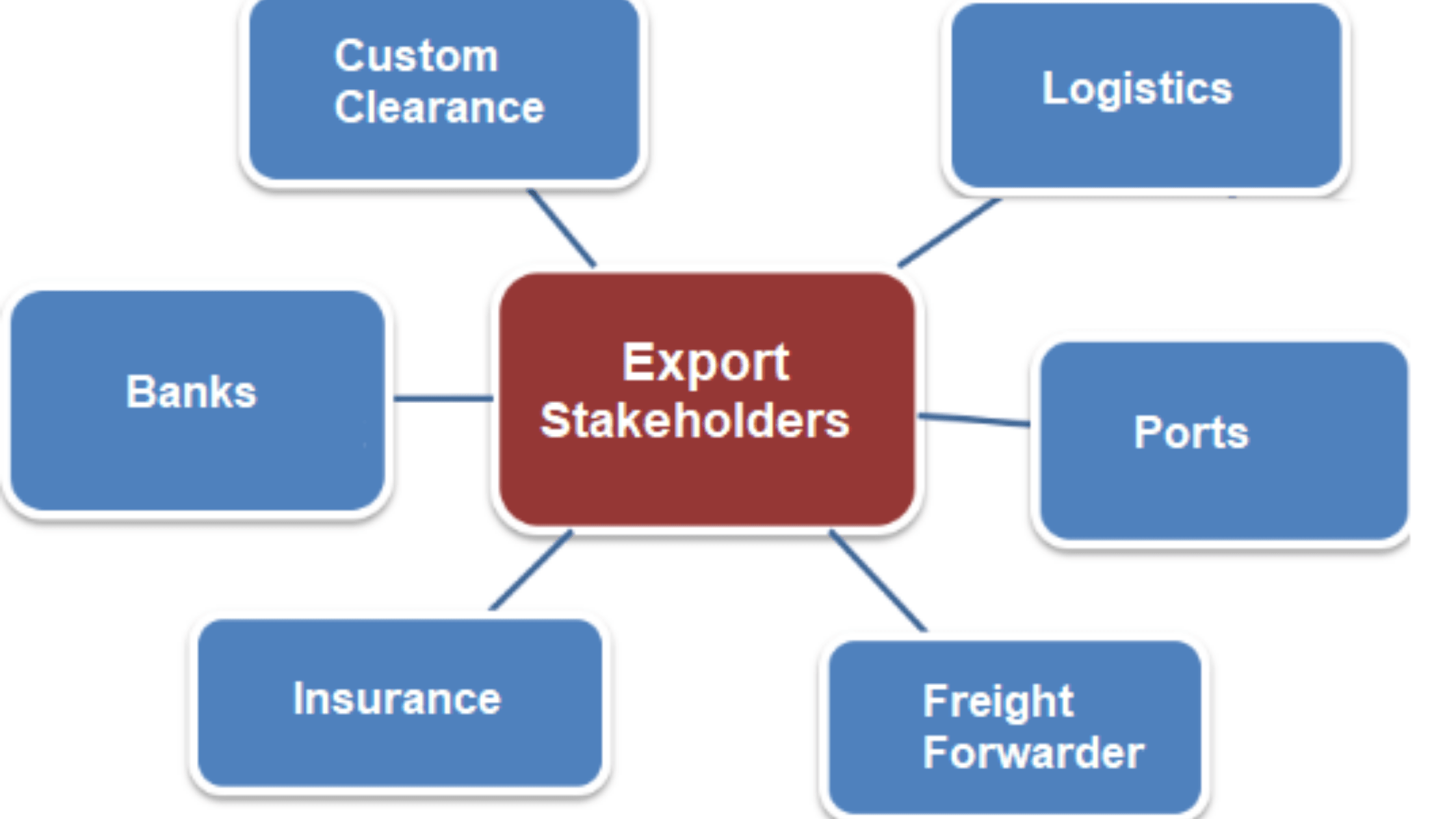 Stakeholders of Export Business
